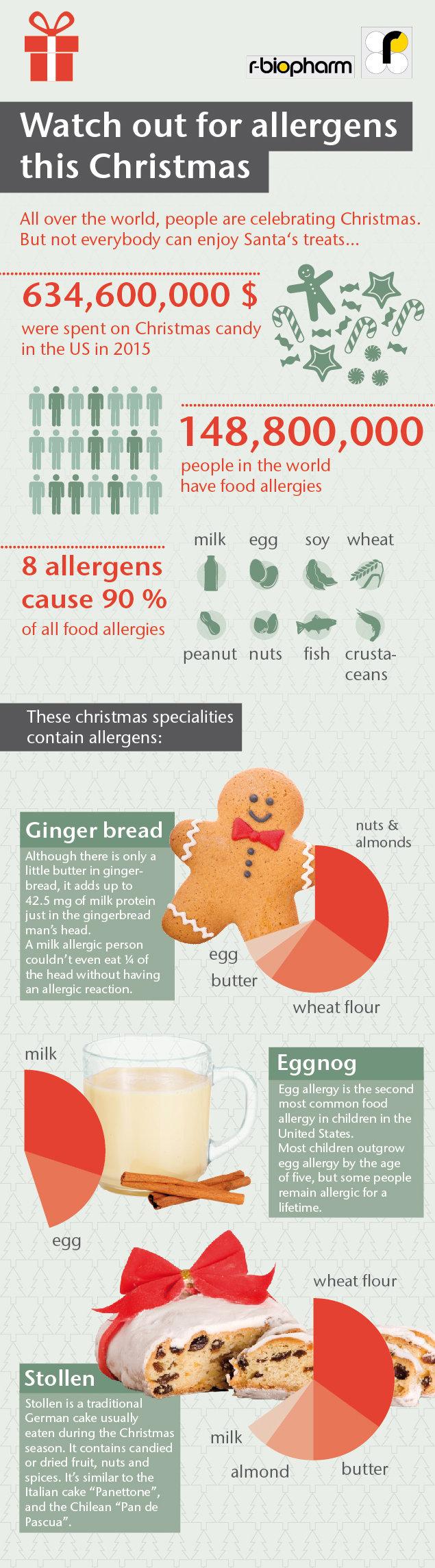 infographic allergens