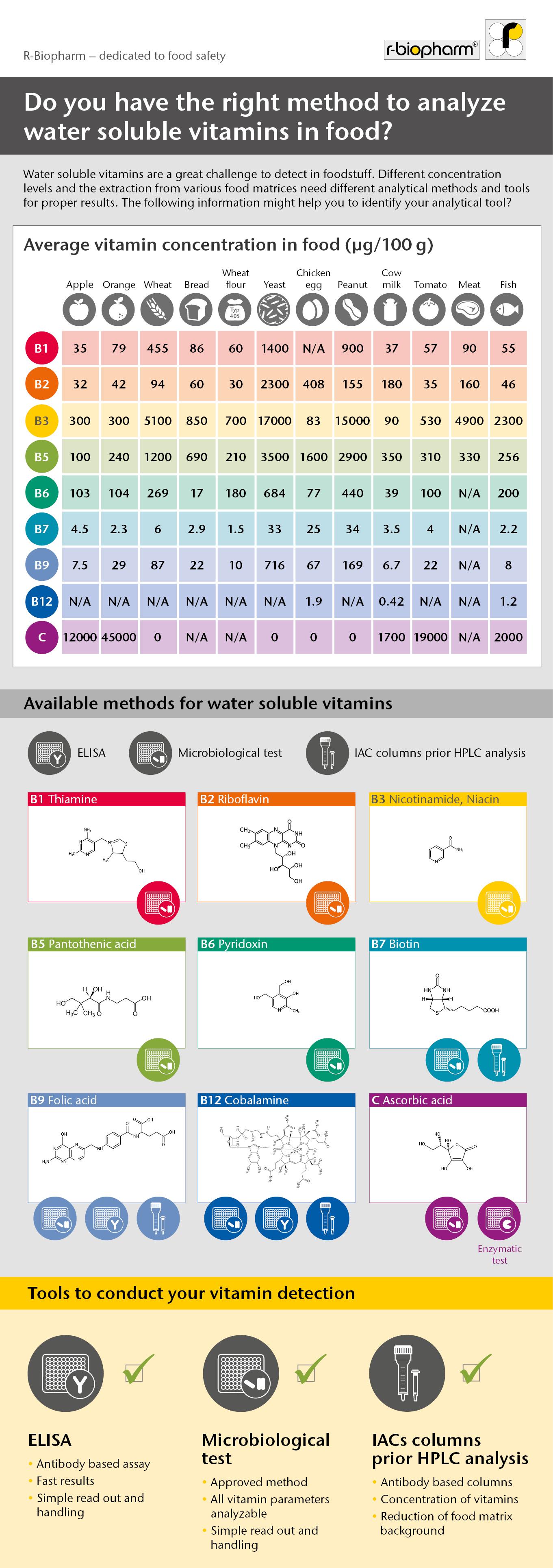 infografik_vitamine