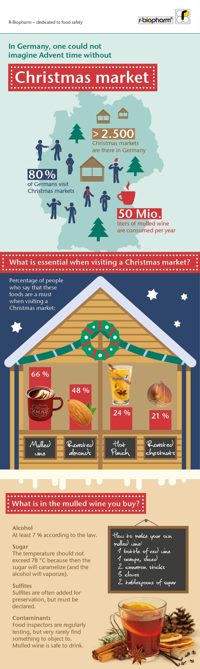 infografik_weihnachtsmaerkte