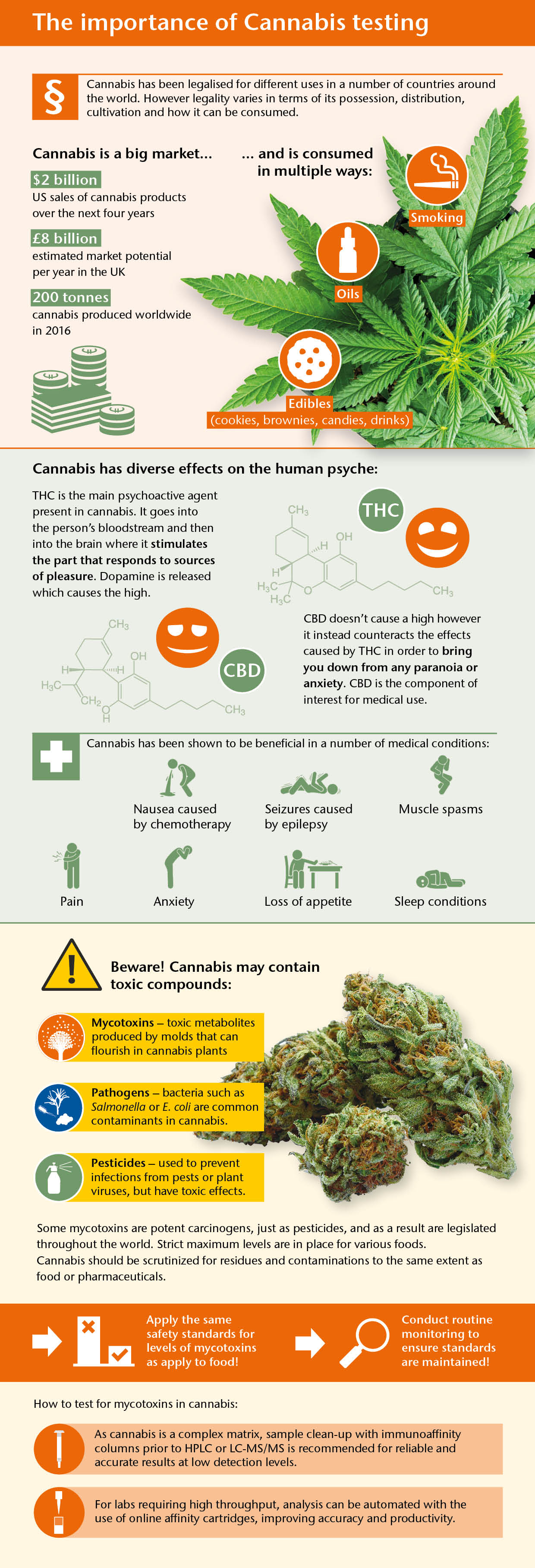 infographic_cannabis