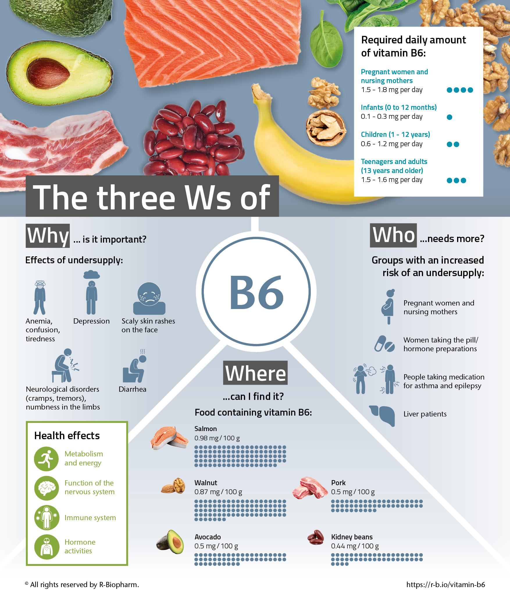 infografik_vitaminreihe_b6